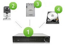 Монтаж установка и обслуживание систем видеонаблюдения